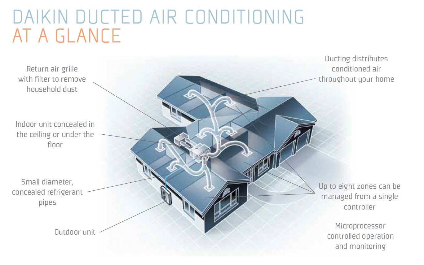 #B54516 Ducted Air Conditioning Geelong & Yarraville The Heat Shop Best 10903 Air Conditioning System Supplier photos with 1368x856 px on helpvideos.info - Air Conditioners, Air Coolers and more